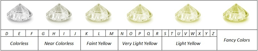 diamond color chart gia: Fancy colored diamond grading scale hue saturation and tone