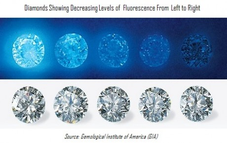 diamonds with various levels of blue fluorescence