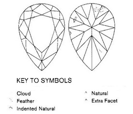 generic diagrams